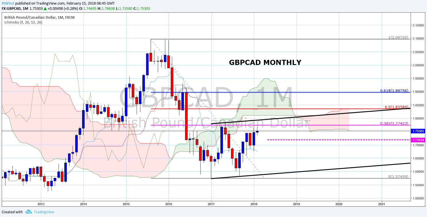 GBPCAD M IG.png