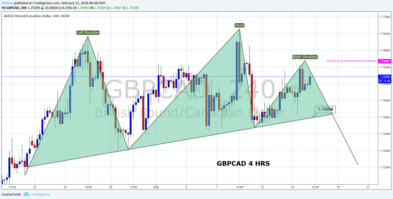 GBPCAD 4 IG.png