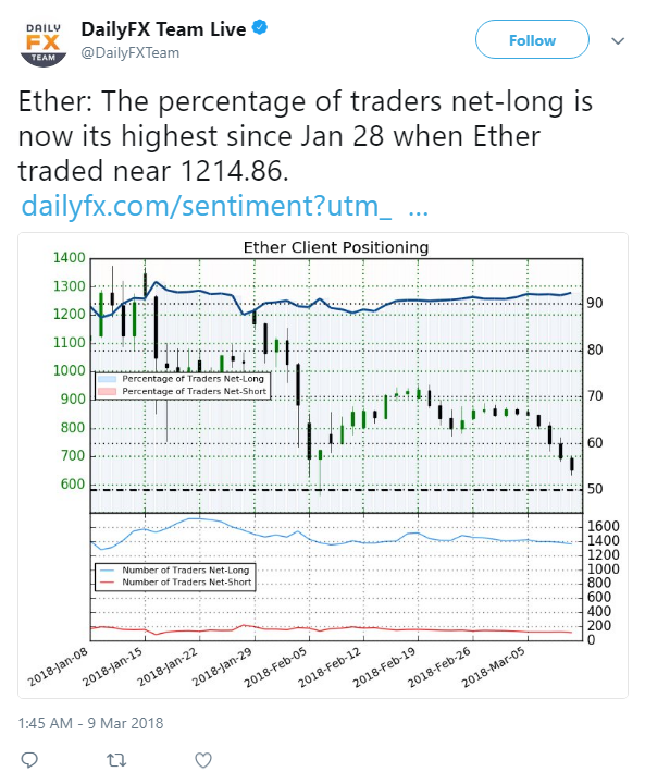 2018-03-09 09_48_59-DailyFX Team Live on Twitter_ _Ether_ The percentage of traders net-long is now .png