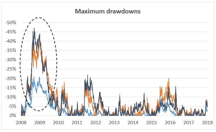Max drawdowns.PNG