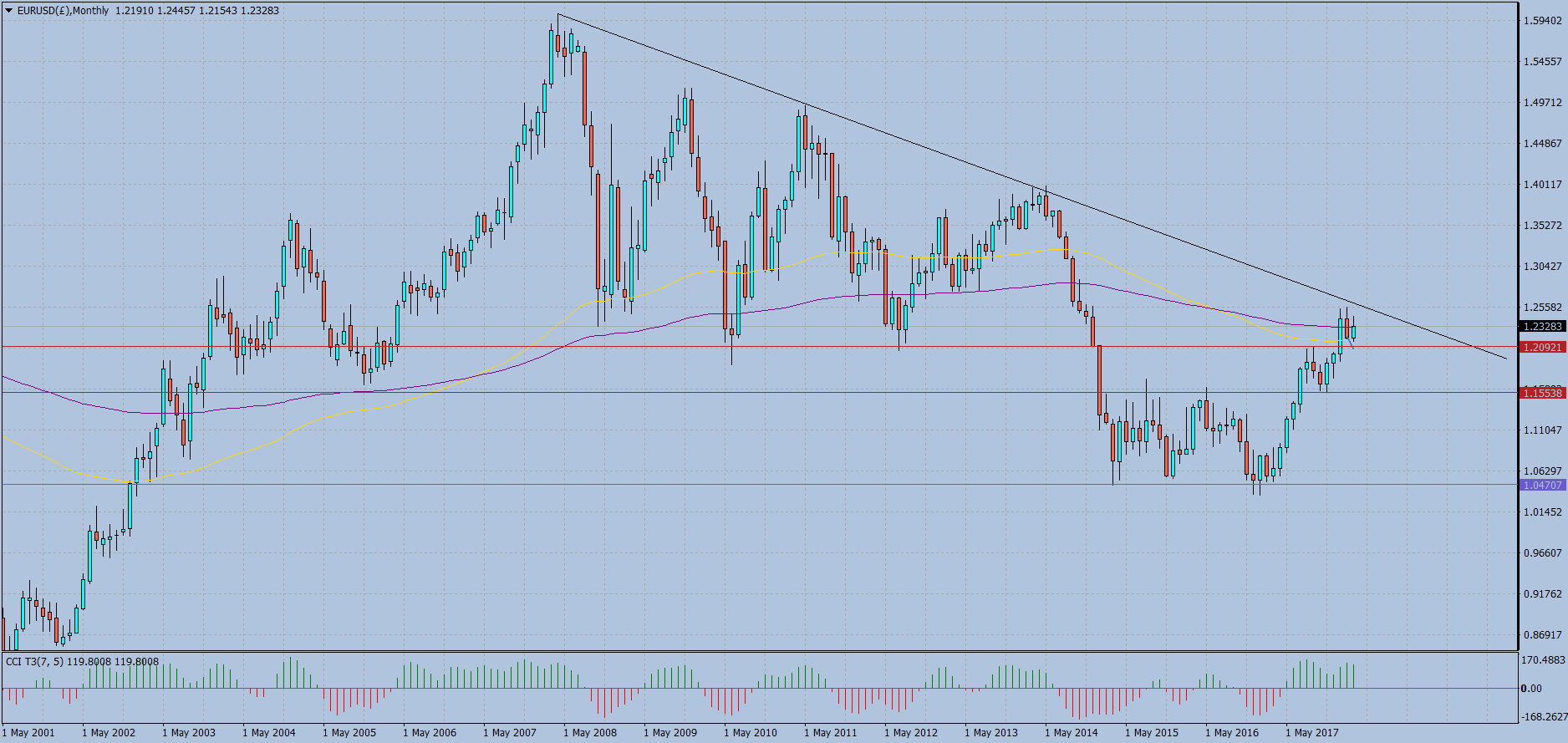 EURUSD(£)Monthly.png