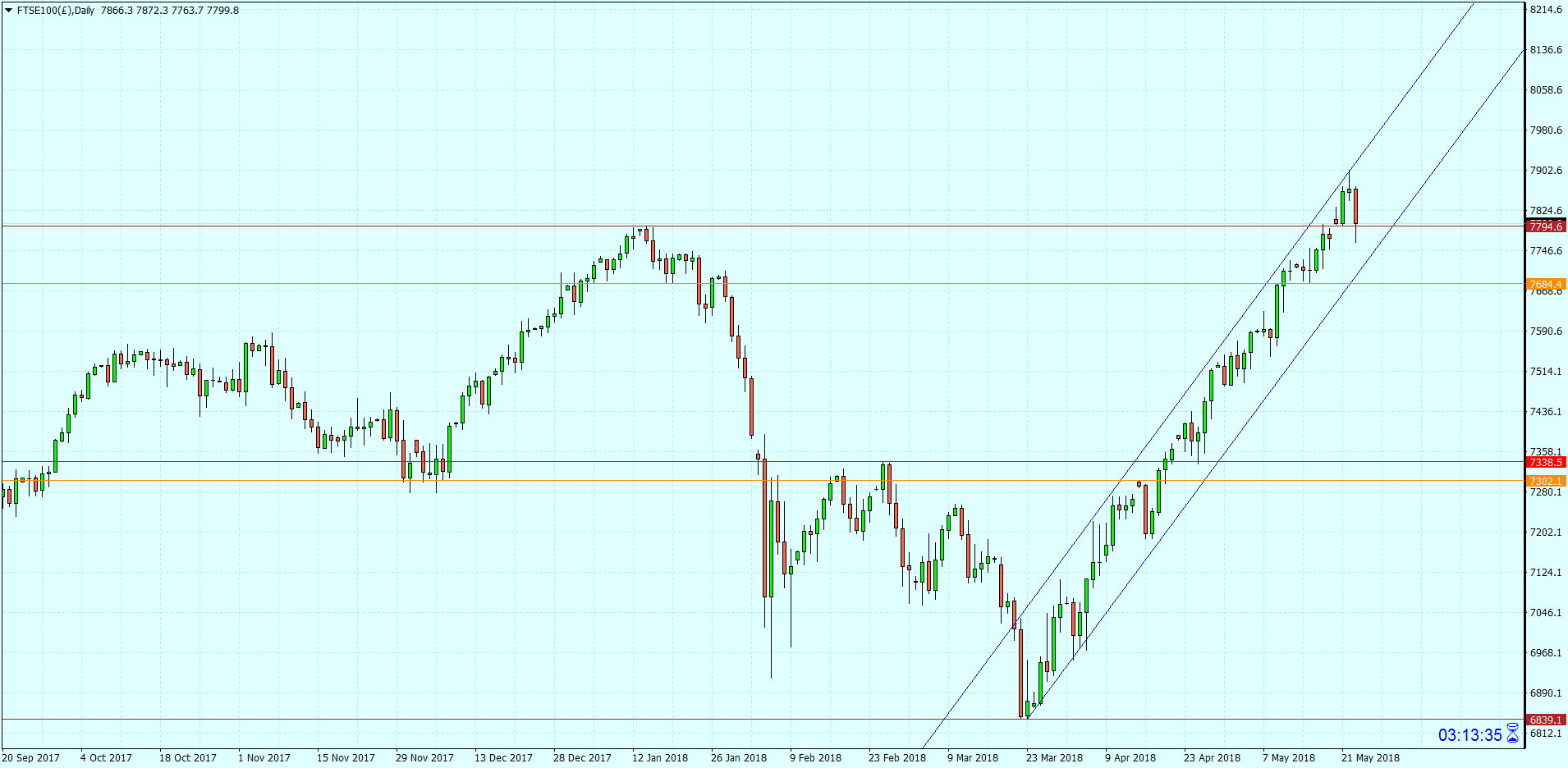 FTSE100(£)Daily.png
