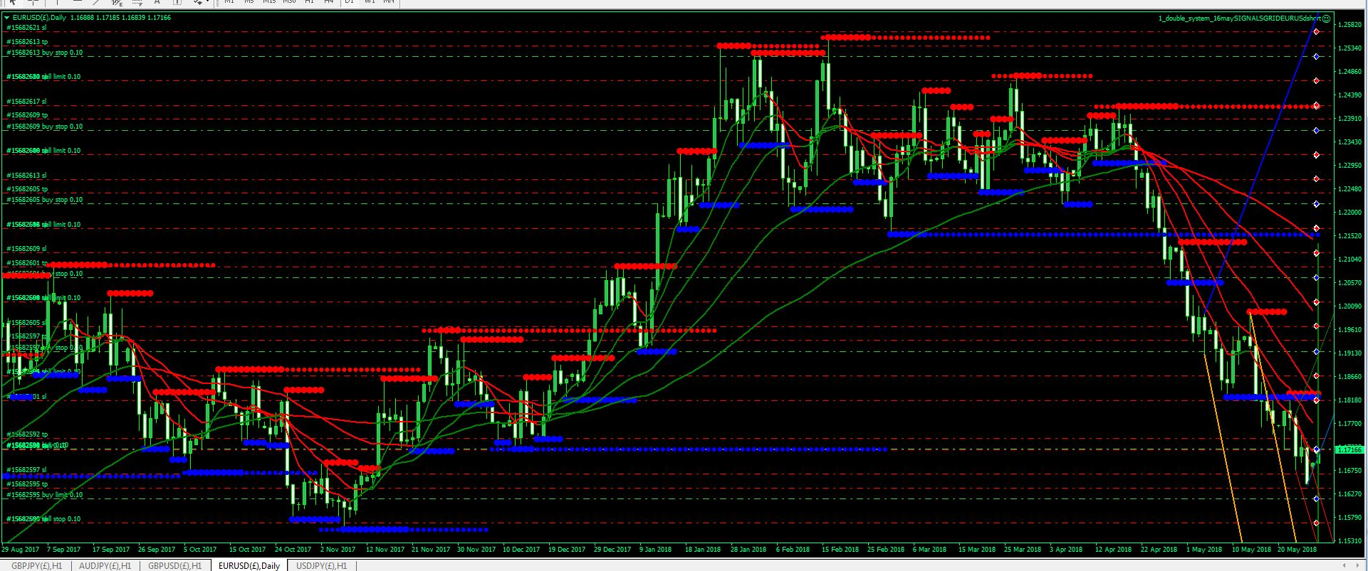 Grid Trading Very!    Viable Method Of Automated Trading General -