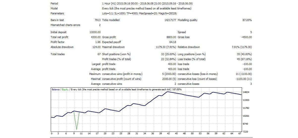 Free Trend Following Expert Advisor Robot General Trading