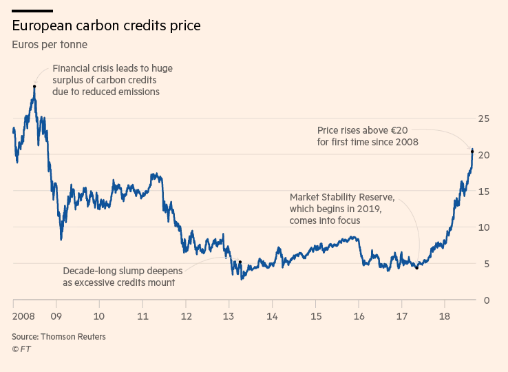2018-09-07 12_03_16-Hedge funds and Wall St banks cash in on carbon market's revival _ Financial Tim.png