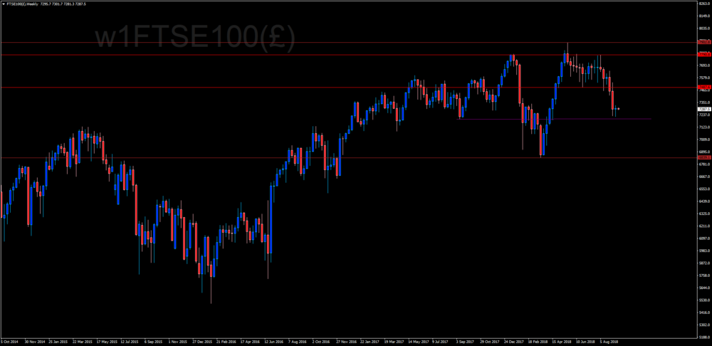 2091639817_FTSE100()Weekly.thumb.png.04abe86afed59e550b638db66056b6fd.png