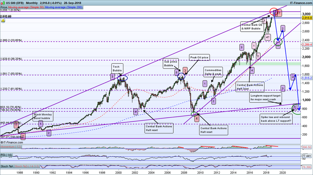 SP500-Monthly_290908.png