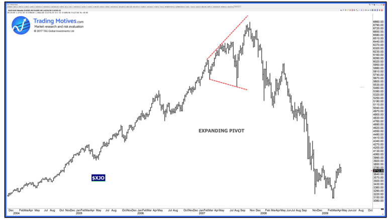 $XJO W 2007.png