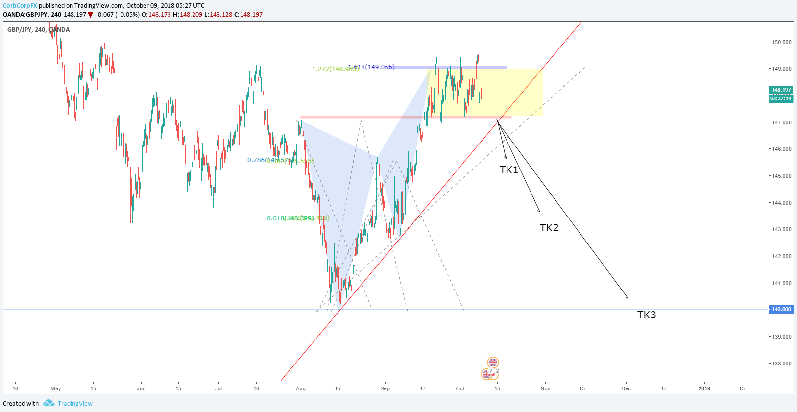 Let's do some technical on the GBPJPY