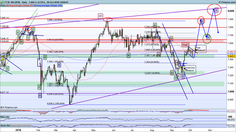 FTSE100-Daily_041018.png