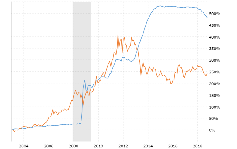 fed-balance-sheet-vs-gold-price-2018-11-21-macrotrends.thumb.png.fd7f5cd3357b0a8933fc73c1c497f5e7.png