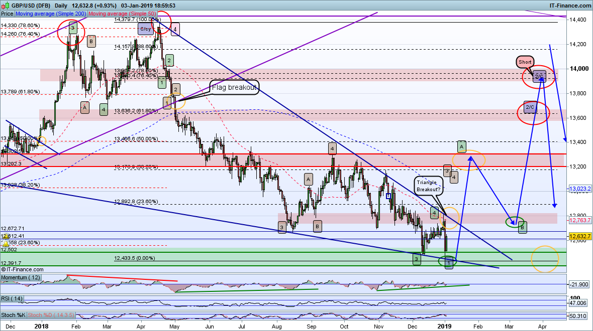 Post in GBPUSD retrace trade