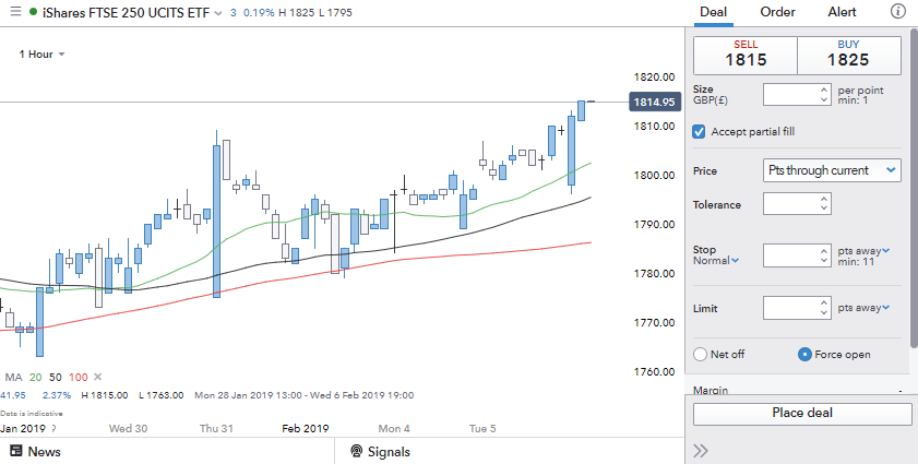 Spread betting ftse 250 chart mgm grand boxing betting line