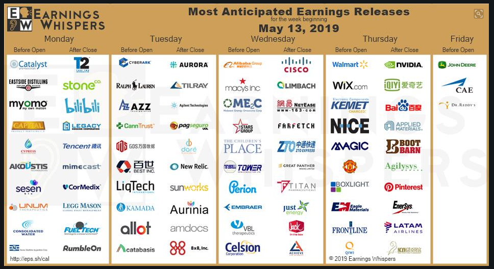 Earnings Calendar - General Trading Strategy Discussion - IG