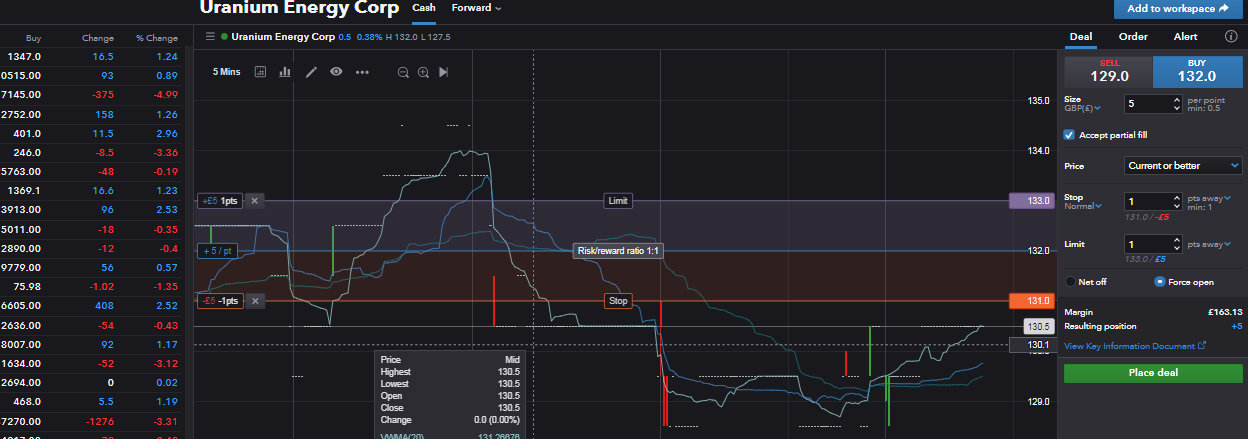 Ig index spread betting reviews for horrible bosses tx40 bitcoins