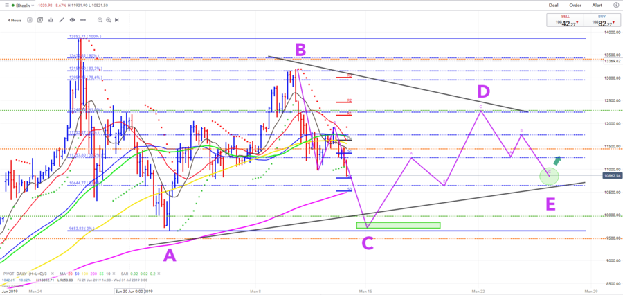 13.07.19a. btc-alt, contracting triangle and off in e.PNG