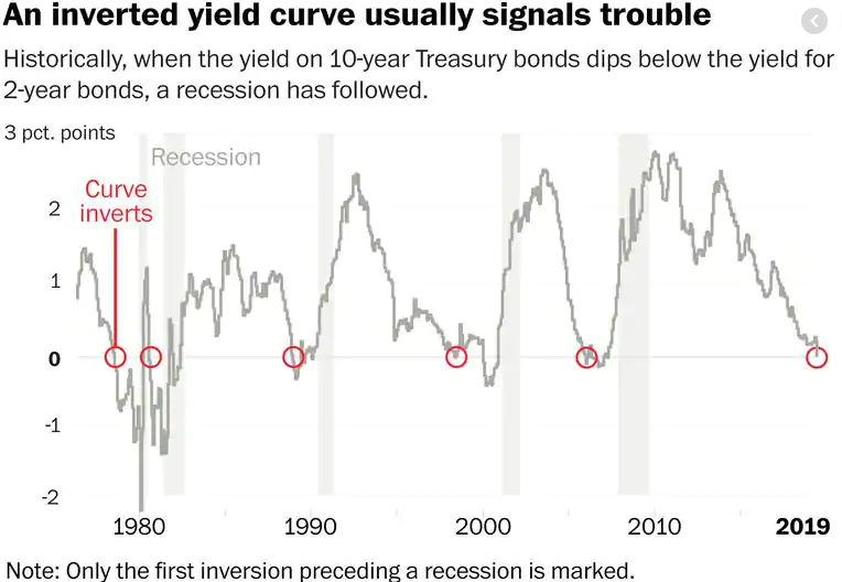 2019-08-19 09_22_53-inverted yield curve - Google Search.png