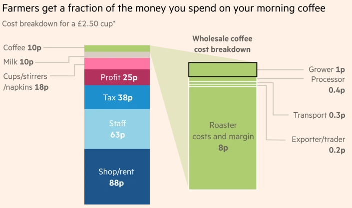 2019-08-21 09_09_49-From bean to cup, what goes into the cost of your coffee_ _ Financial Times.png