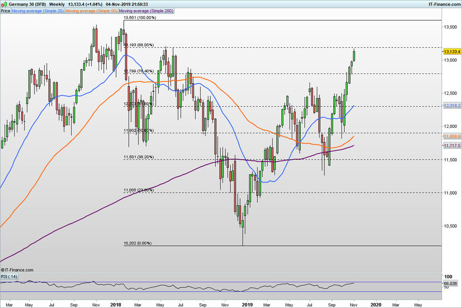 DAX-Weekly.thumb.png.040520625b9cf9840ca2902842d3fafd.png
