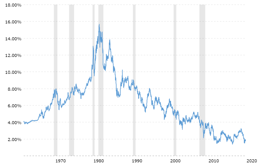 10-year-treasury-bond-rate-yield-chart-2020-01-20-macrotrends.thumb.png.33dff1bd3589338f9e686db13e1cd98c.png