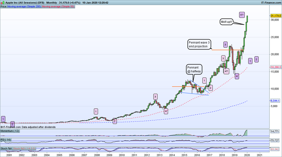 AAPL-Monthly_100120.thumb.png.755f519526a2891d3880240414f14aae.png