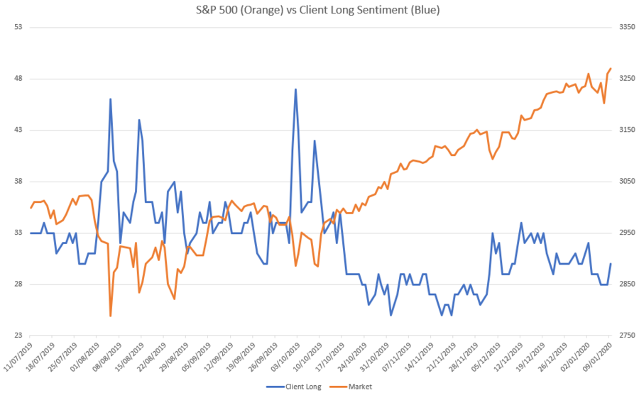 sp500sentiment.thumb.PNG.c94bfb8eb31b577735891a6929cbae5d.PNG