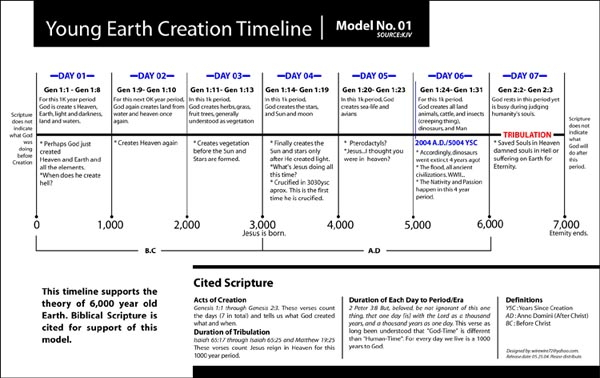 young earth creationism essay Astrochemical analyses hint that quantities of these compounds might have originated in space and fallen to earth in comets, a scenario that may solve the problem of how those constituents arose under the conditions that prevailed when our planet was young creationists sometimes try to invalidate all of evolution by pointing to science's.