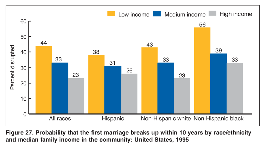 Probability_of_First_Marriage_Dissolution_by_race_and_income_1995.png