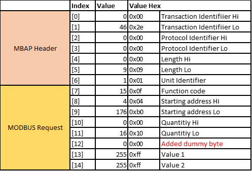 V130 problem with Modbus TCP/IP Function Code #15 - Vision & Samba