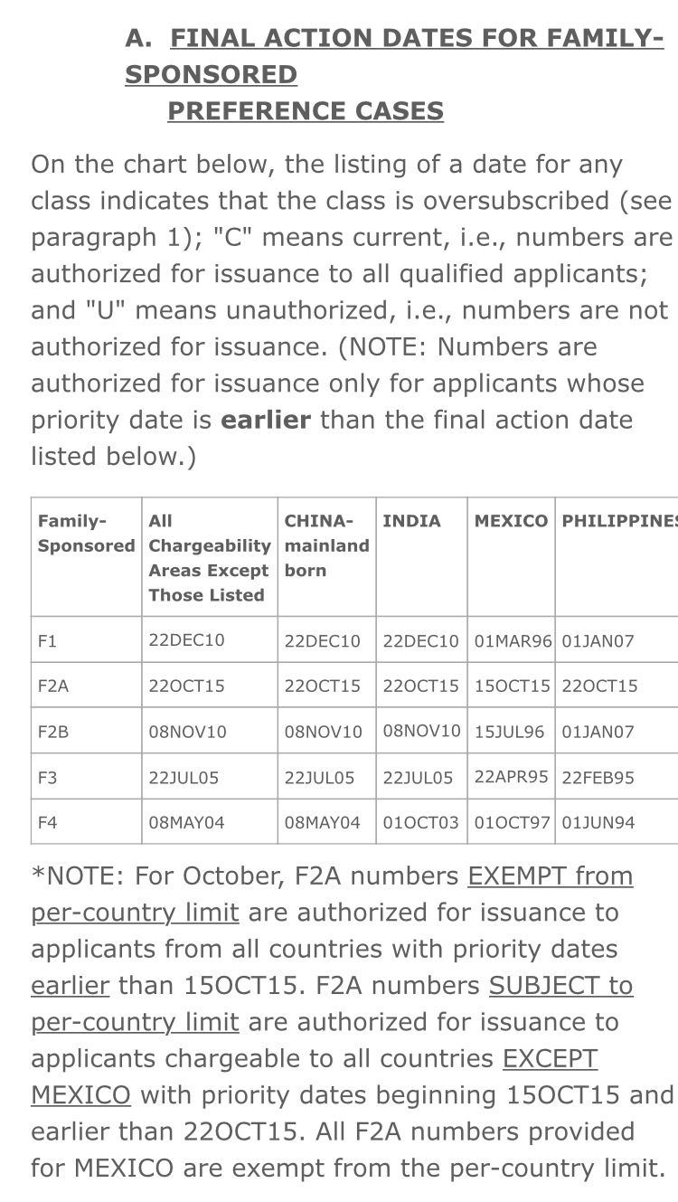F2A-Priority date is current but haven't received the interview