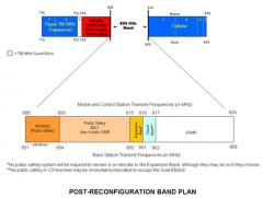 Post Reconfiguration Band Plan