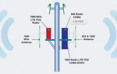 NV Antenna diagram