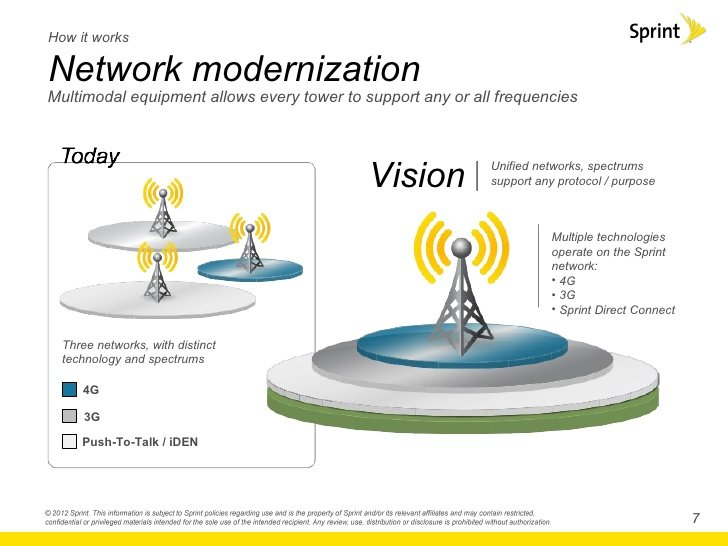 Sprint's Network Vision and LTE Deployment details emerge for Chicago