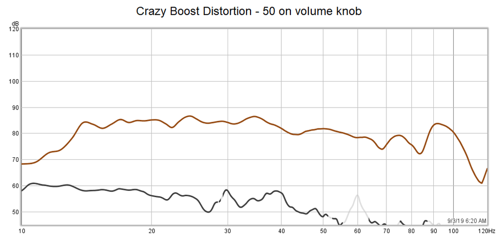 Crazy Boost Distortion 50 volume sweep.png