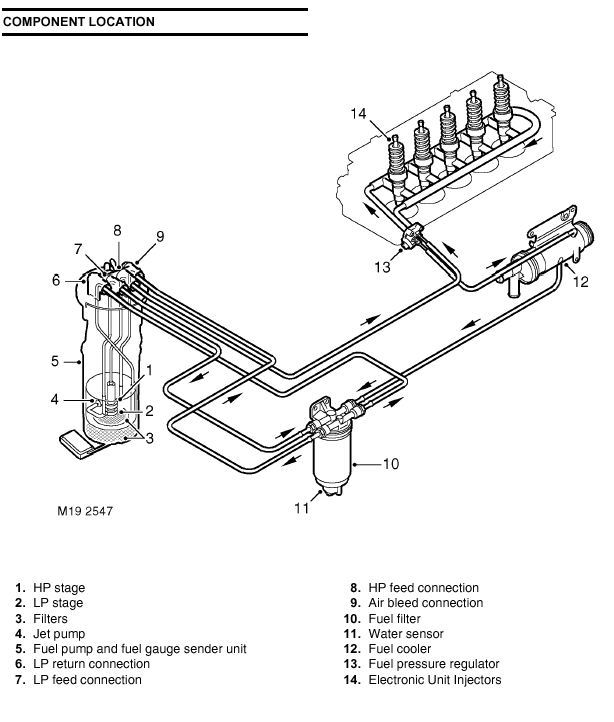 Land Rover TD5 Fuel Cooler