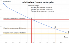 12lb Medium Cannon vs Surprise