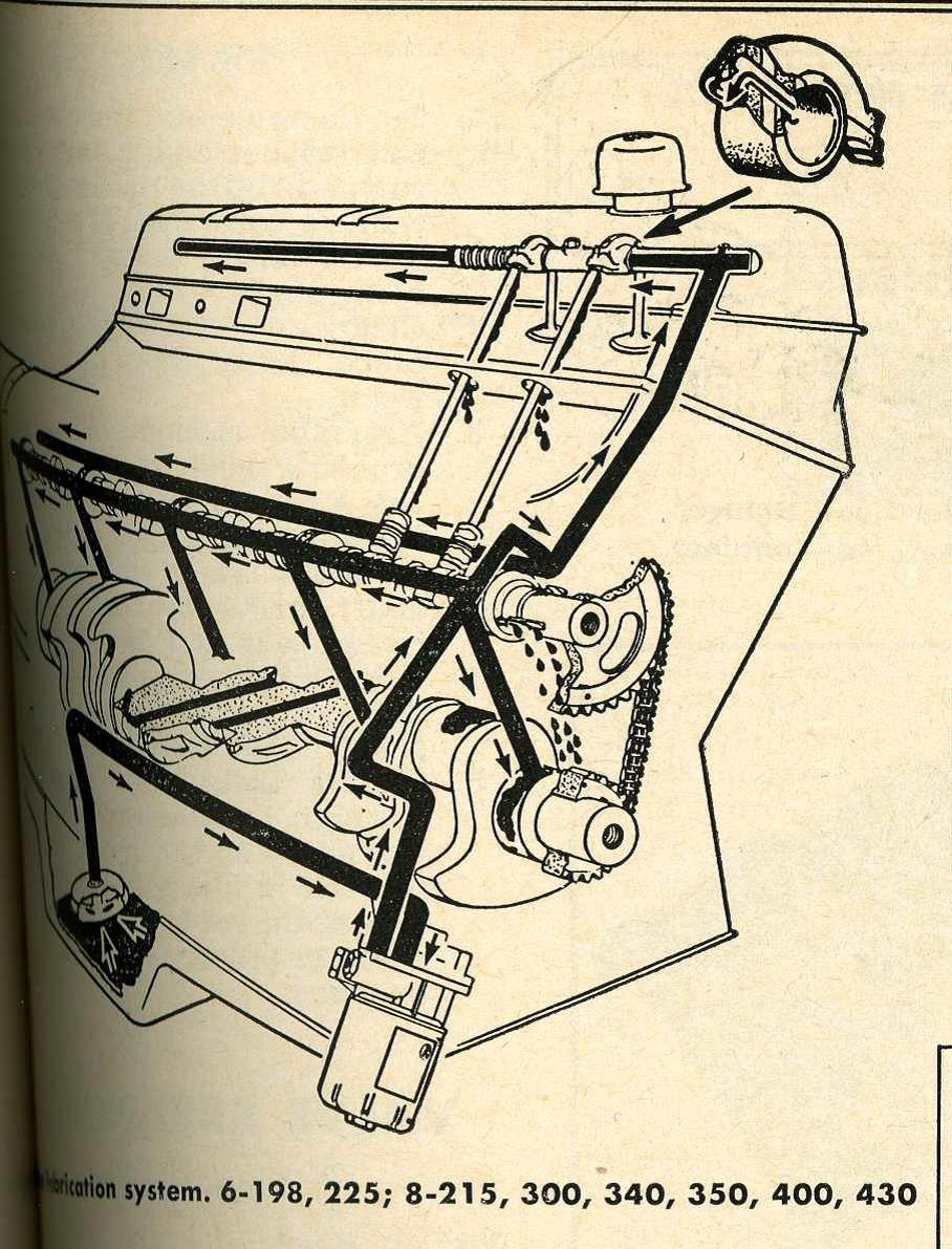 Jeep dauntless 225 v6 oiling system vintage jeep vehicles 1941 jeep 225 v6 oiling diagramg sciox Image collections