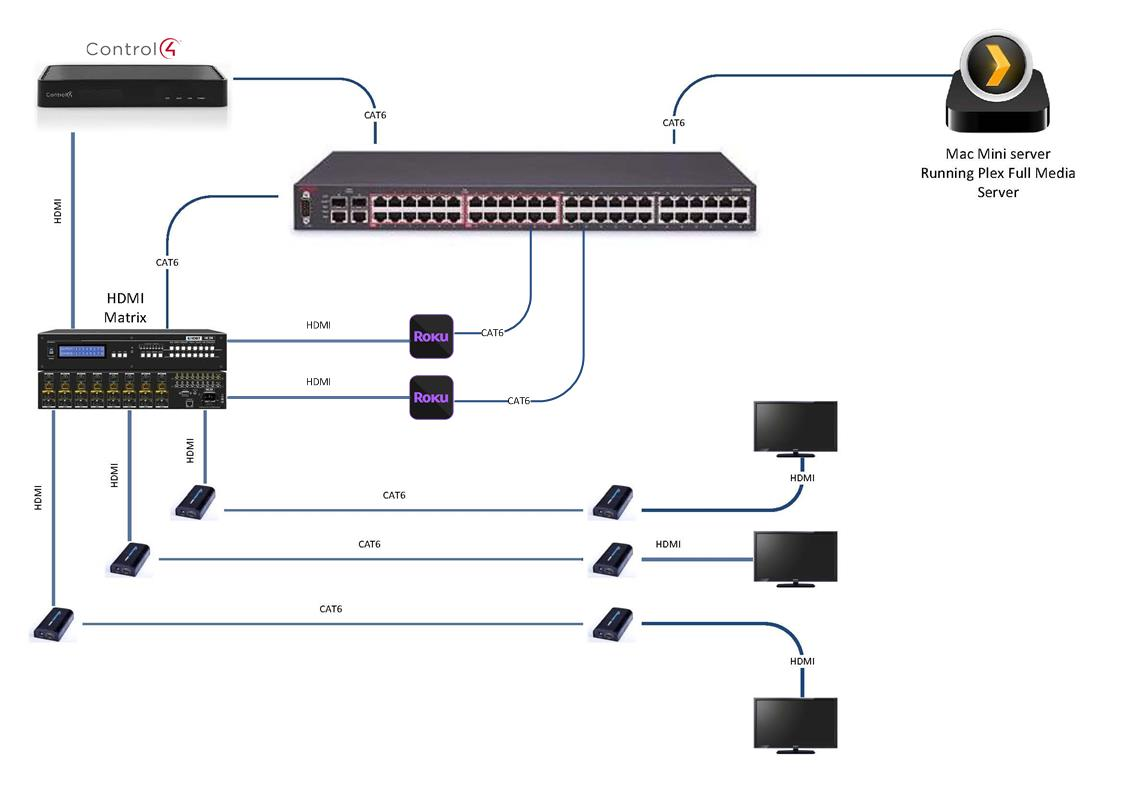 Plex Media Server with Chowmain Full driver - General Control4