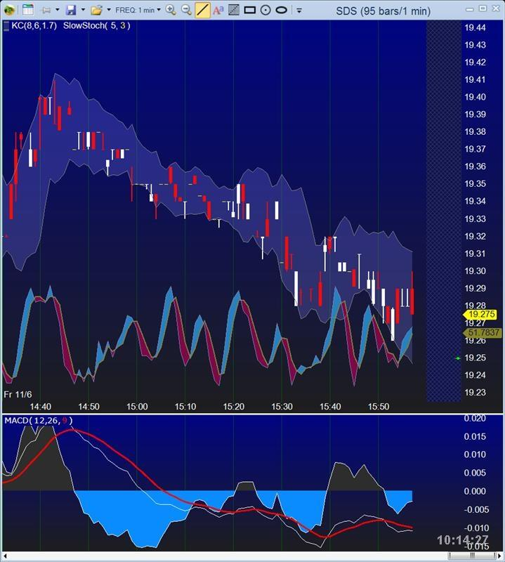 Keltner Bands + STO with Price (Blue Gradient) over MACD .jpg