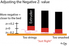Adjusting the negative Z value