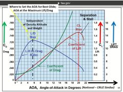 Angle of Attack effects on Lift and Drag on a generic (not CRUZ) aircraft showing Coefficient of Lift CL,  Coefficient of Drag, Cd, and Lift over Drag curves for various AOA angle flying settings.