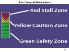 "The Dynon Angle of Attack ""rectangle"" with the Red ""Stall Zone"" push down chevrons,  the Yellow ""Caution Zone"" push down chevrons,  and the Green ""Safety Zone"" Green Lines"