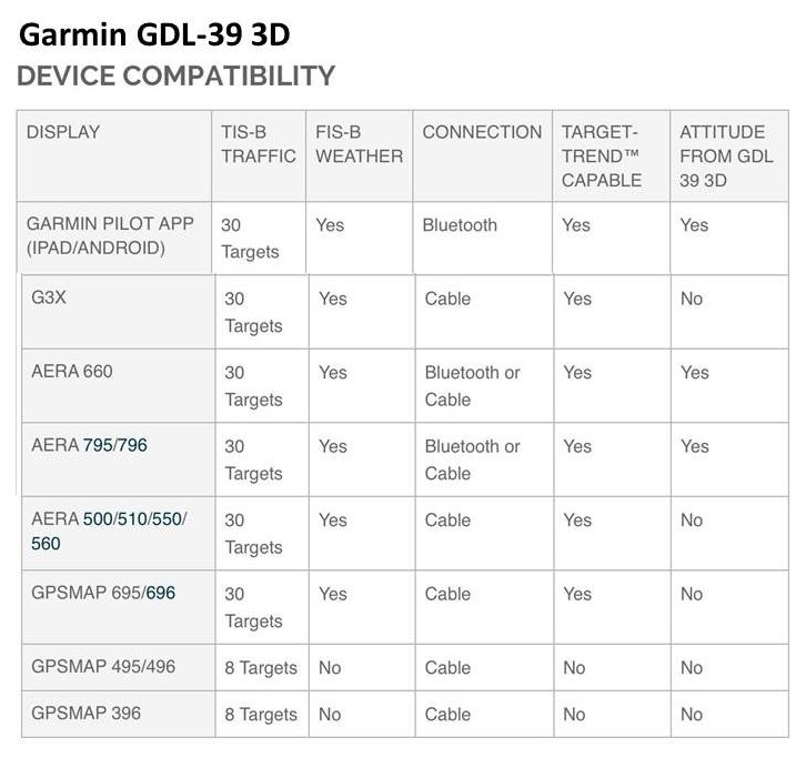 01_Garmin_GDL-39_3D_Compatibility_With_Garmin_GPS_Map_Display_units.jpg