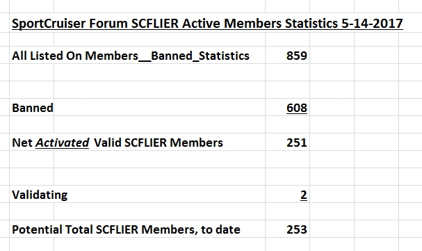 SCFLIER_SportCruiser_Forum_Activated_Valid_Members_Count_May-14-2017.jpg
