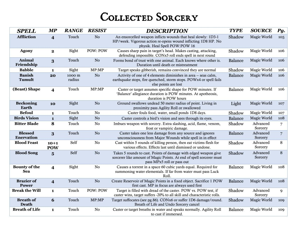 Magic World & Advanced Sorcery Spell Index