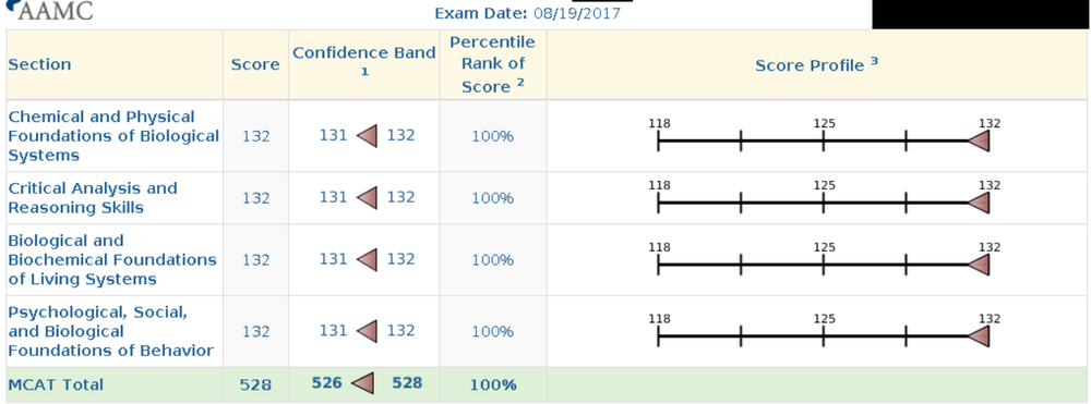 MCAT Score No Name.png