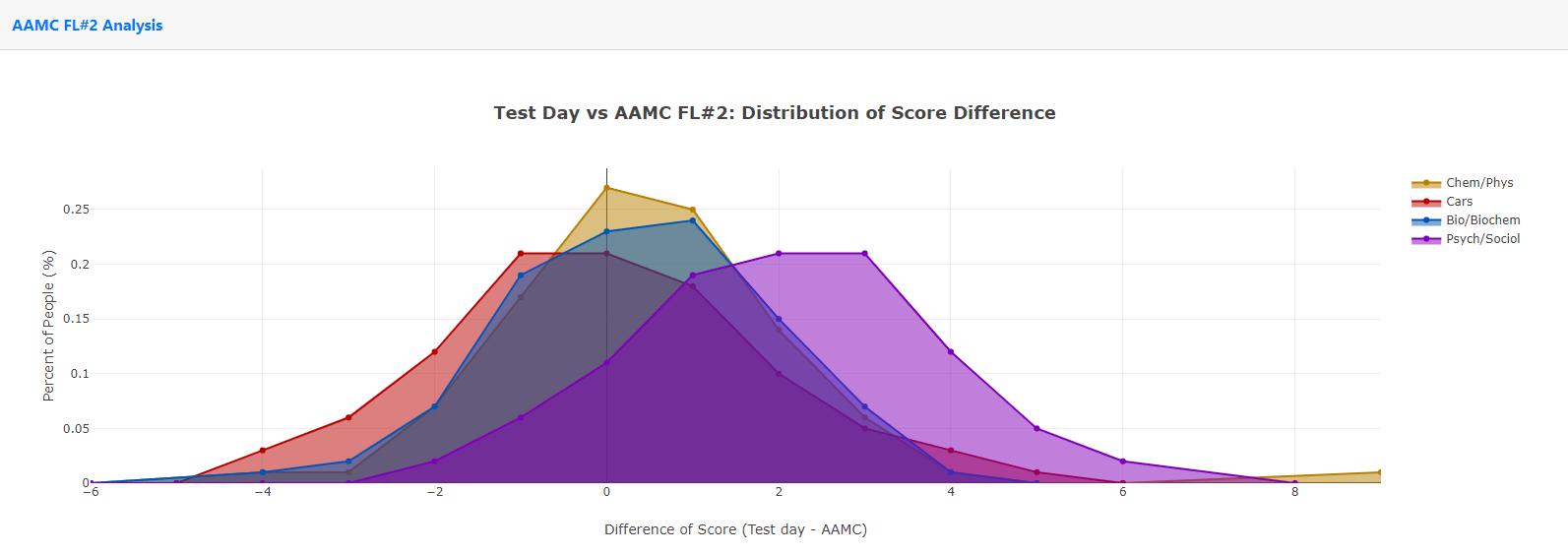 Aamc Fl 2 Vs 3