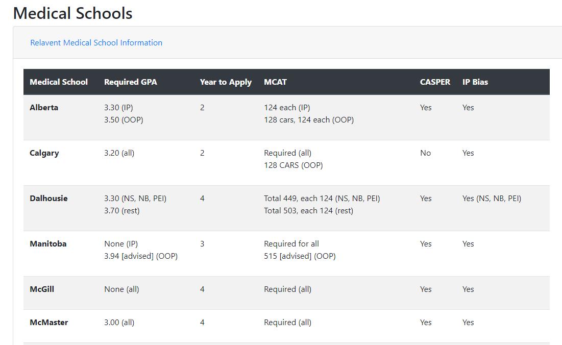 MDbuddy 2 0  Free cGPA/wGPA calculator + MCAT/AAMC score analysis +