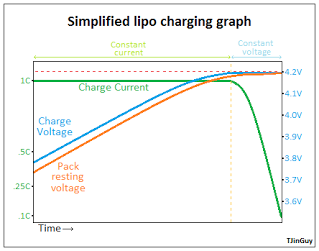 rcheli-diagram-charge_graph.png