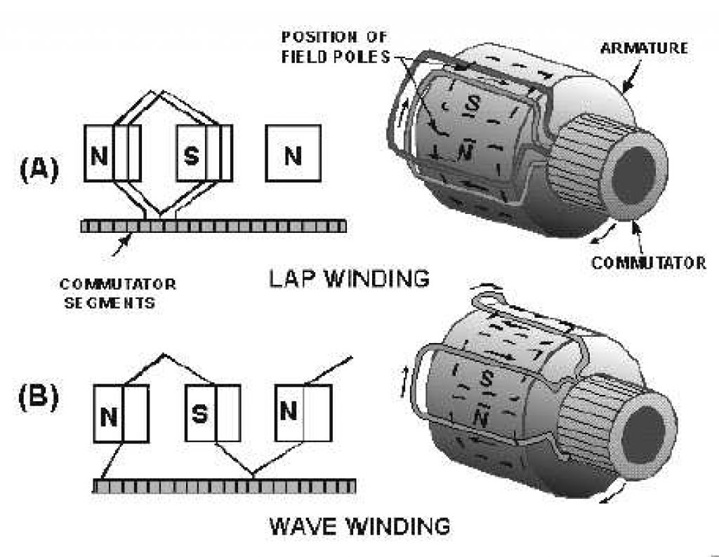Fancy Motor Connection Frieze - Wiring Diagram Ideas - guapodugh.com